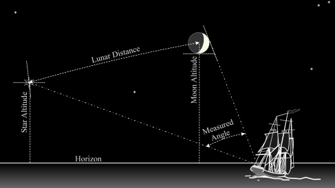 Observing_Lunar_Distance_at_Sea.neg